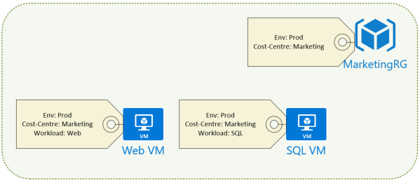 Azure Blog Series – Part 2