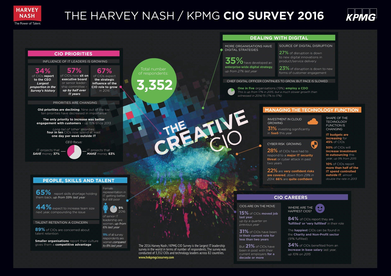 2016-CIO-Survey-infographic-KPMGHN